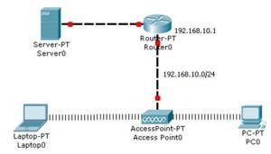 udinlagi-topologi jaringan